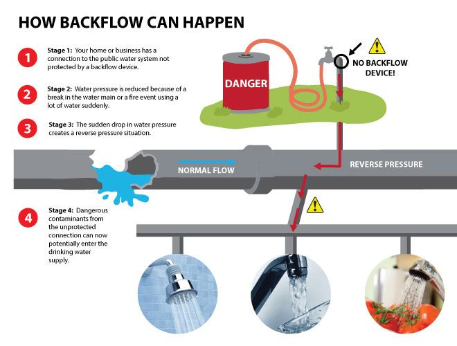 how backflow can happen